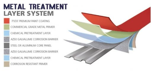 metal roof layers and treatment