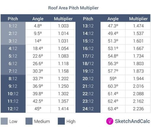 roof pitch multiplier min